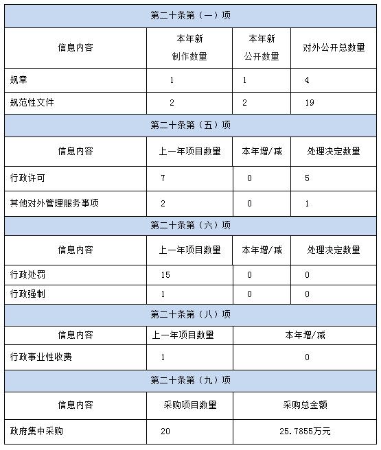 湖南省人防办2019年政府信息公开