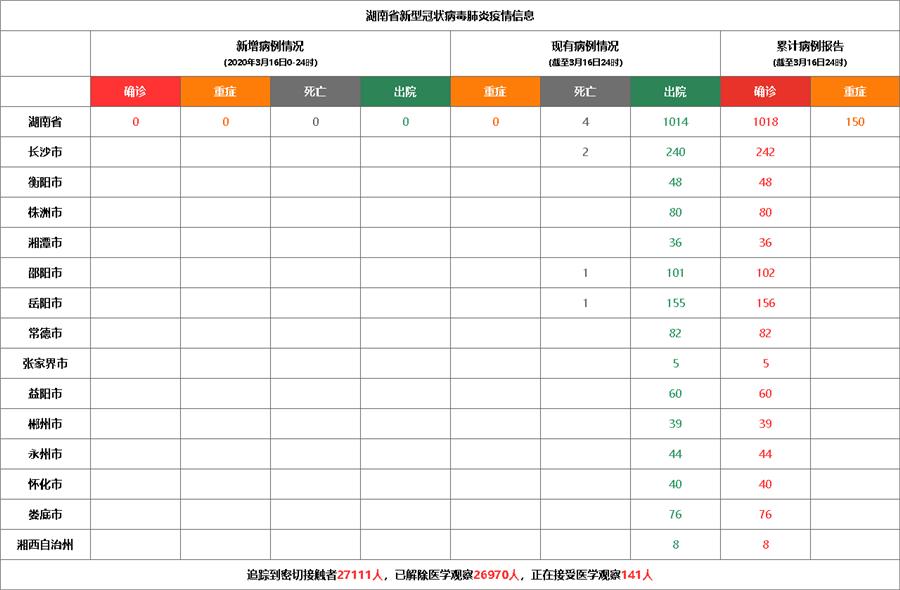 3月16日湖南新型冠状病毒感染肺炎疫情 无新增确诊病例 累计1018例